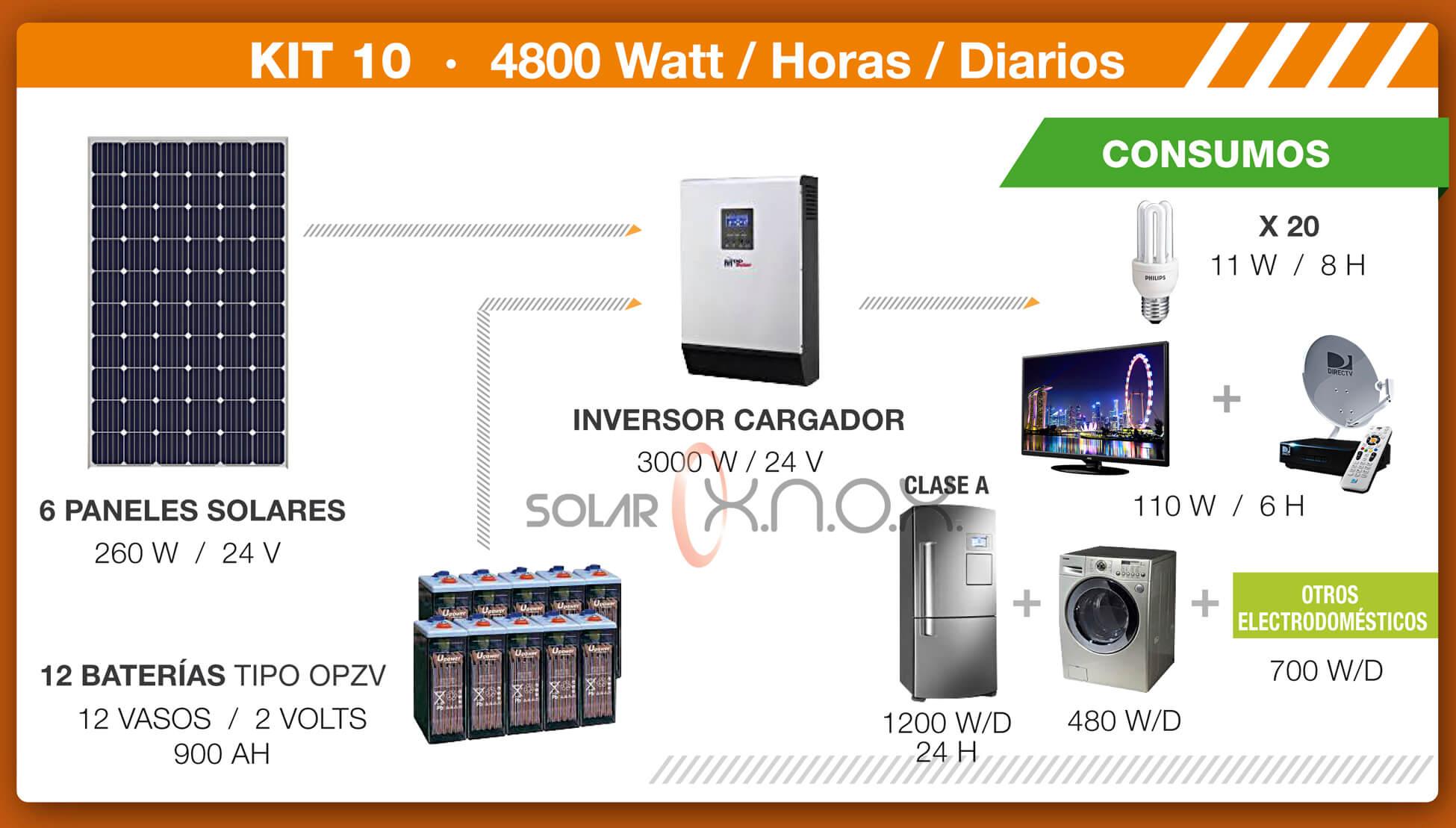 Kit solar 10