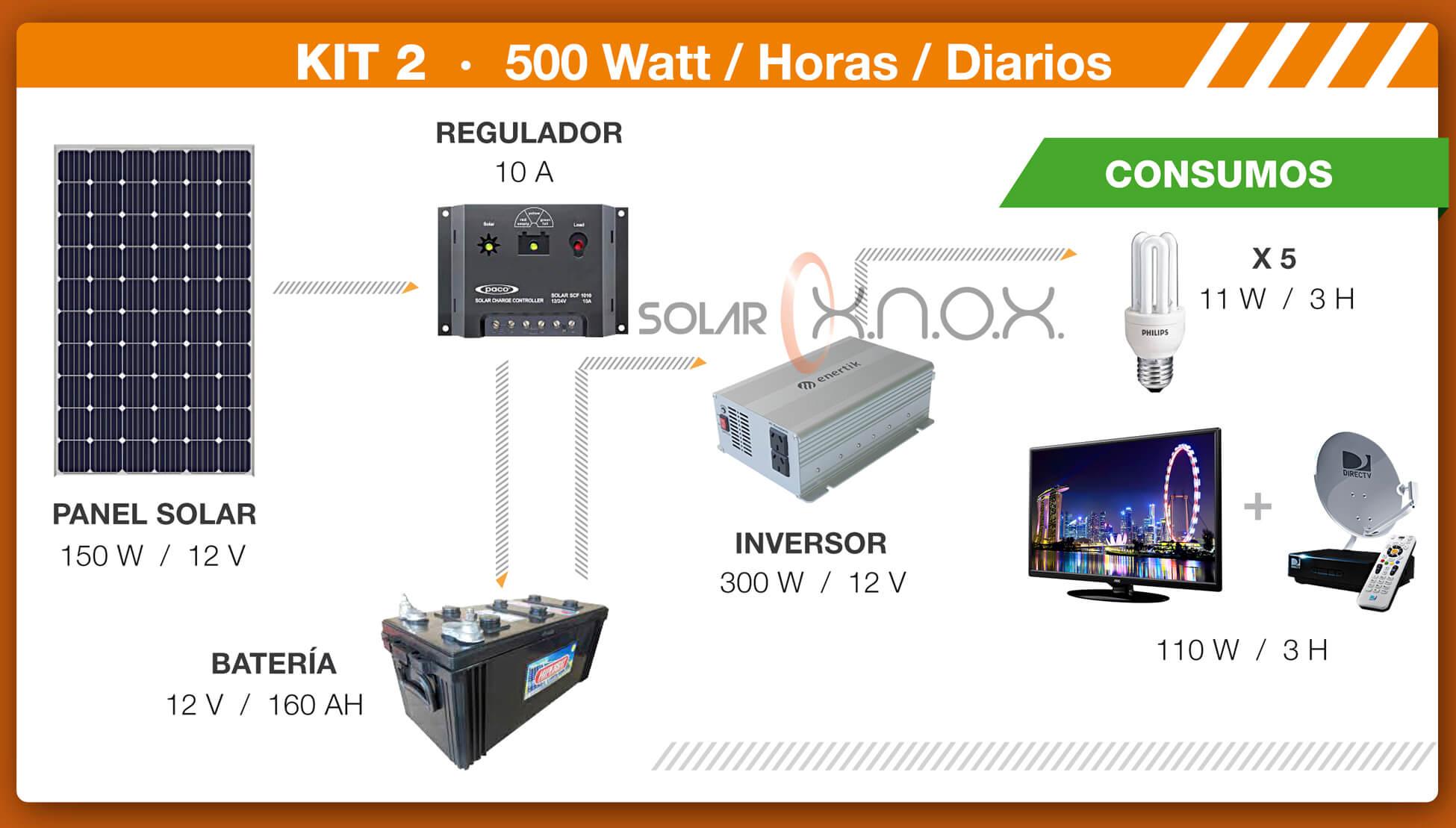 Kit solar 2