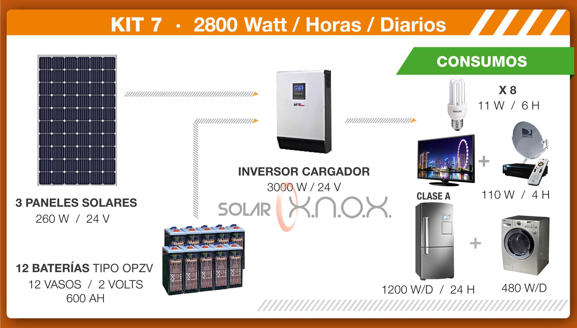 Kit solar 7