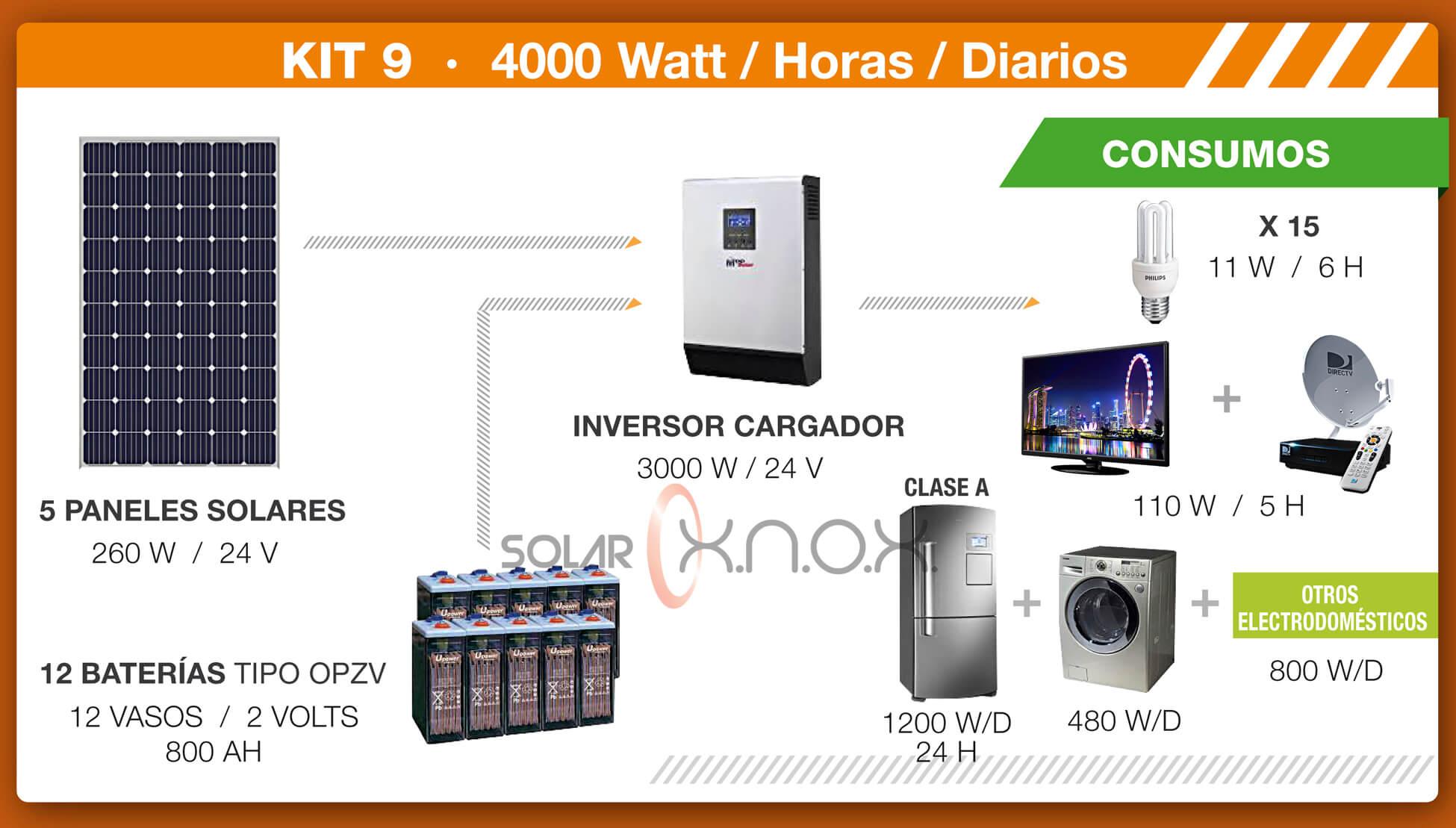 Kit solar 9